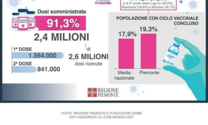 Piemonte tra le prime quattro regioni per popolazione vaccinata